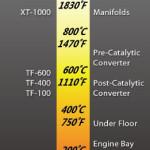 DCI temp_scale